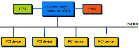 PCI architecture
