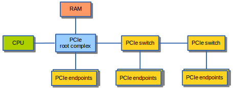An overview of direct memory access   The Infinite Loop