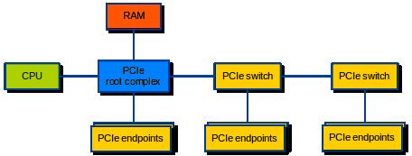 PCIe architecture