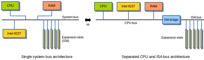 Single vs separate bus architecture