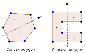 Convex vs concave polygon