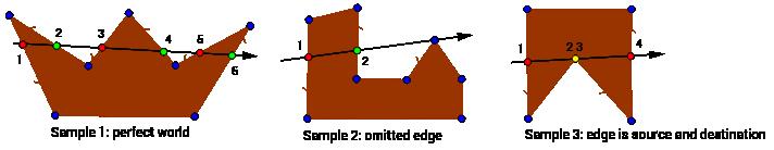 Edge classification cases