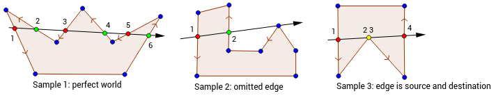 Edge classification cases