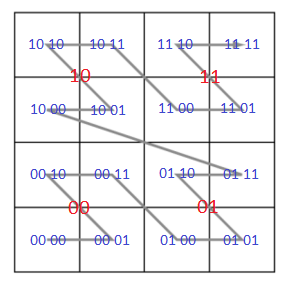 Example for Z-order in Quadtree