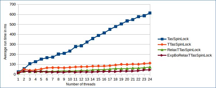 TAS Lock benchmark results